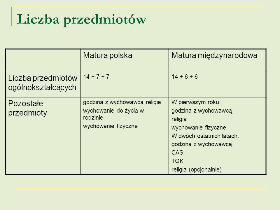 Liczba przedmiotów Matura polska Matura międzynarodowa