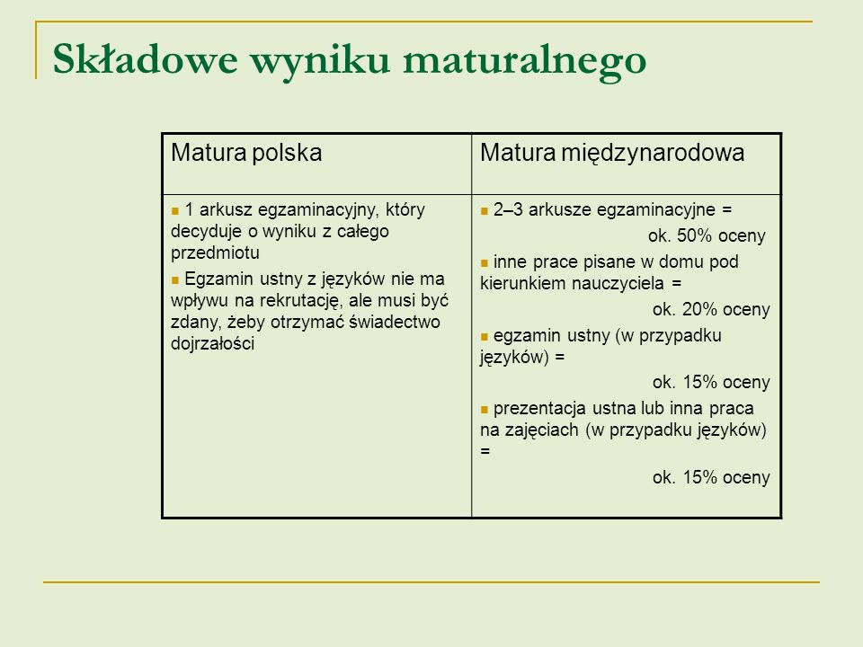 Składowe wyniku maturalnego