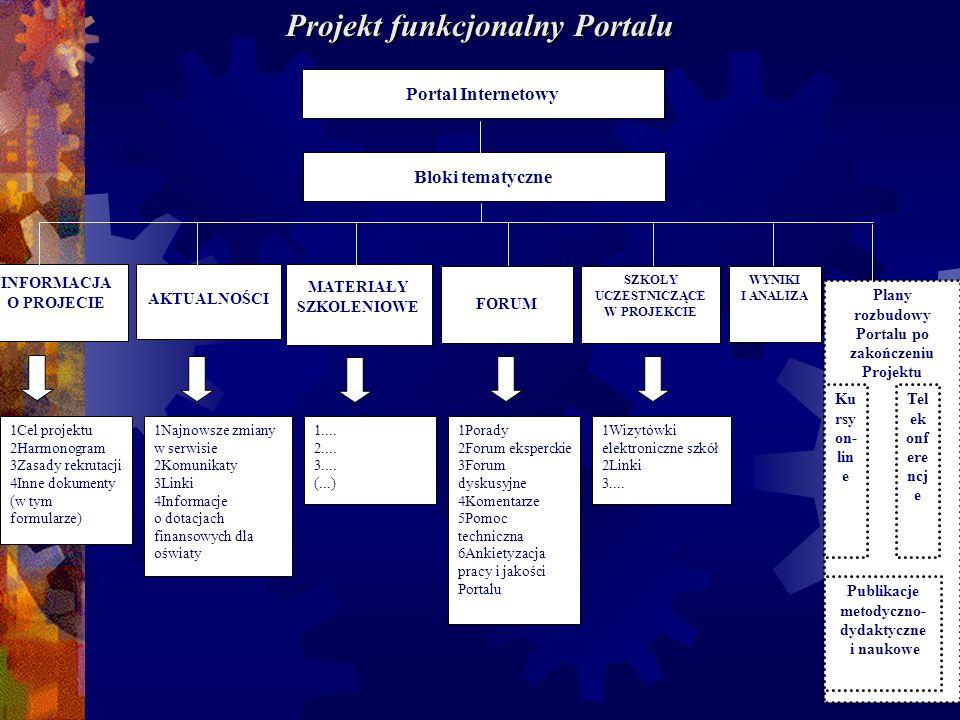 Projekt funkcjonalny Portalu