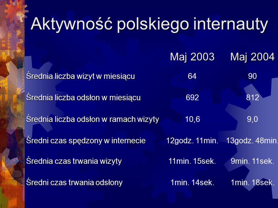 Aktywność polskiego internauty