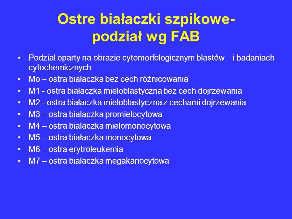 Ostre białaczki szpikowe- podział wg FAB
