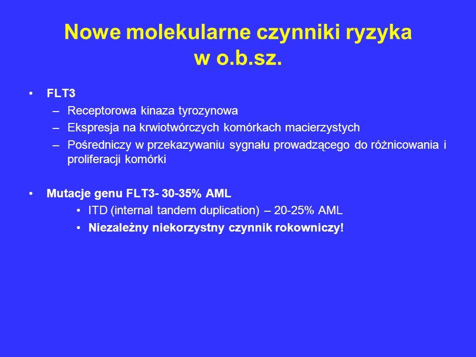 Nowe molekularne czynniki ryzyka w o.b.sz.