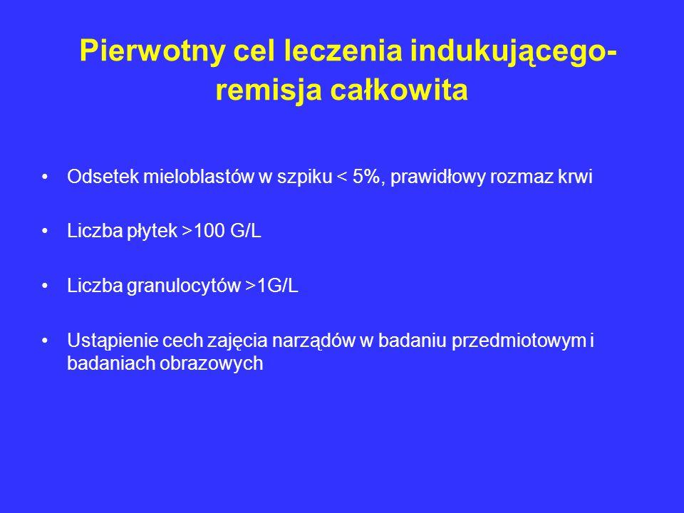 Pierwotny cel leczenia indukującego- remisja całkowita