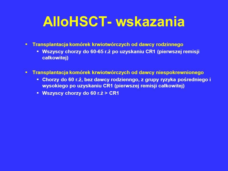 AlloHSCT- wskazania Transplantacja komórek krwiotwórczych od dawcy rodzinnego.