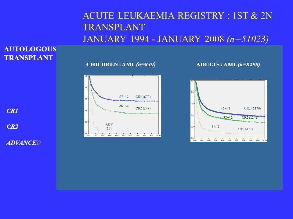 ACUTE LEUKAEMIA REGISTRY : 1ST & 2N TRANSPLANT JANUARY 1994 - JANUARY 2008 (n=51023)