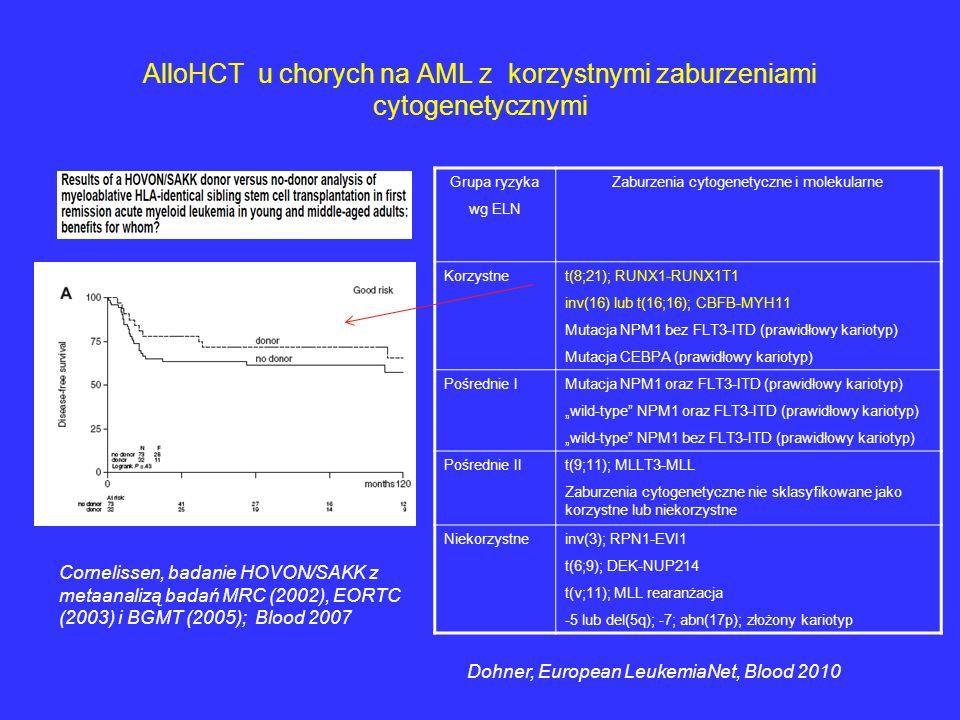 AlloHCT u chorych na AML z korzystnymi zaburzeniami cytogenetycznymi