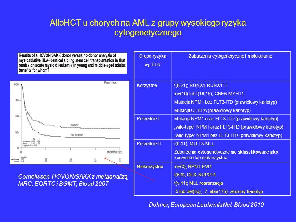 AlloHCT u chorych na AML z grupy wysokiego ryzyka cytogenetycznego