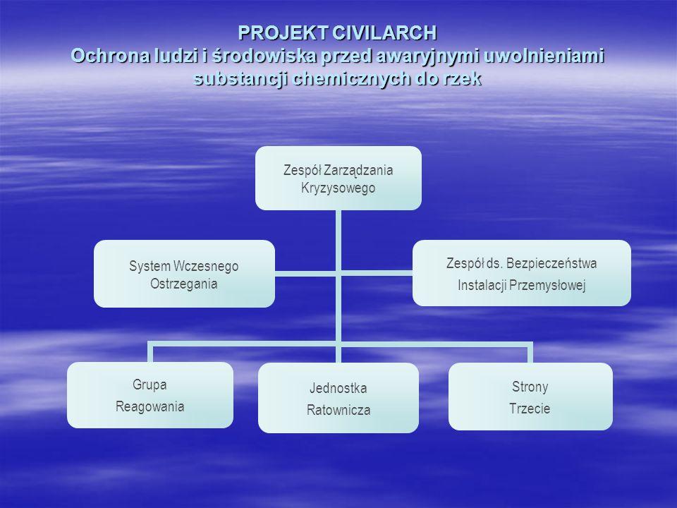 PROJEKT CIVILARCH Ochrona ludzi i środowiska przed awaryjnymi uwolnieniami substancji chemicznych do rzek