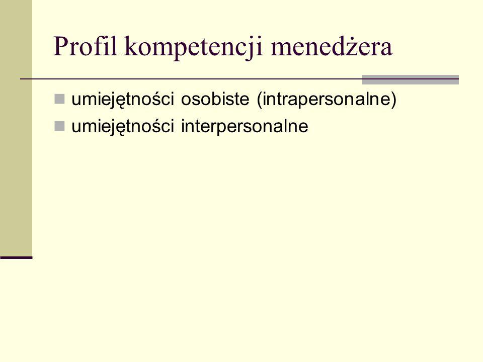 Profil kompetencji menedżera