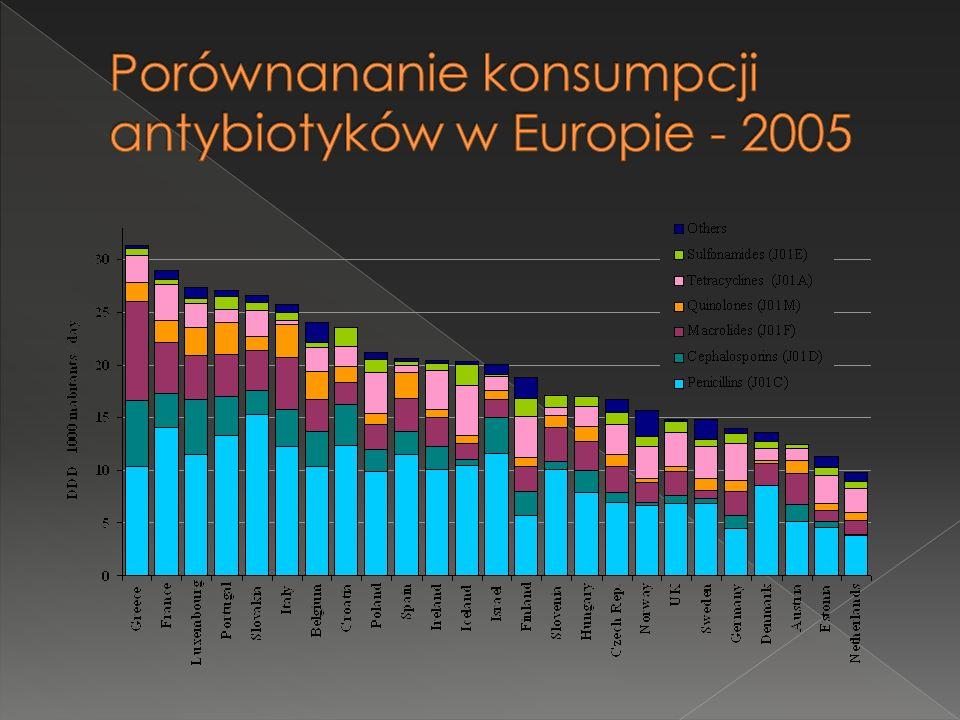 Porównananie konsumpcji antybiotyków w Europie - 2005