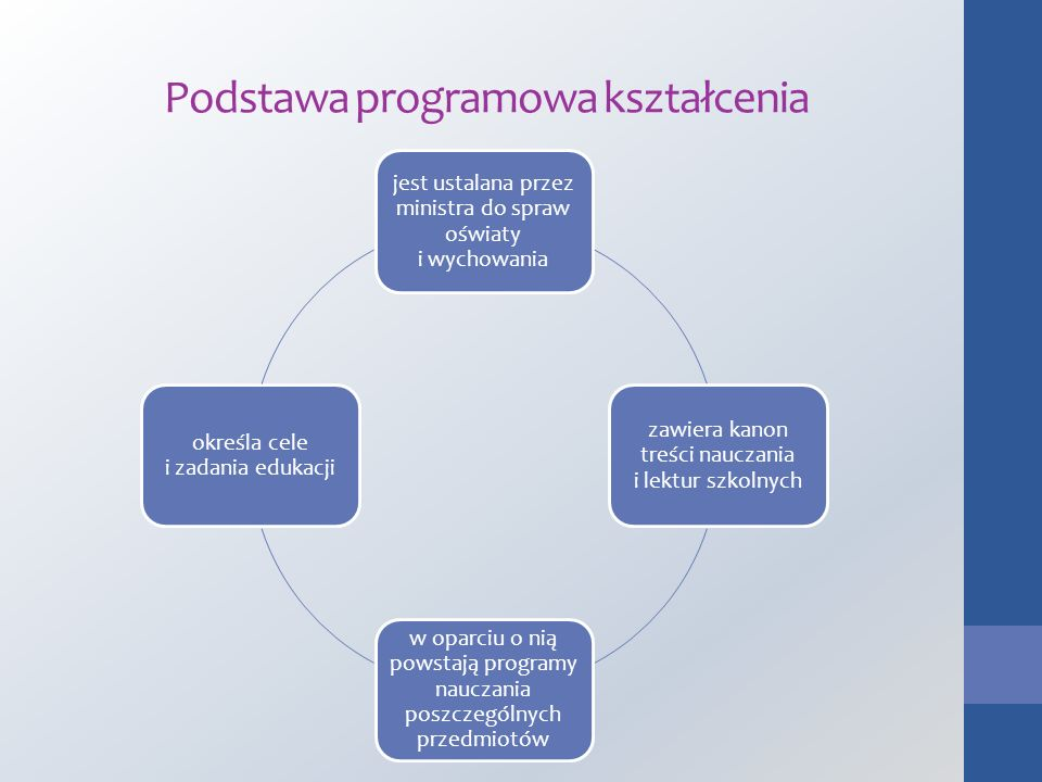 Podstawa programowa kształcenia