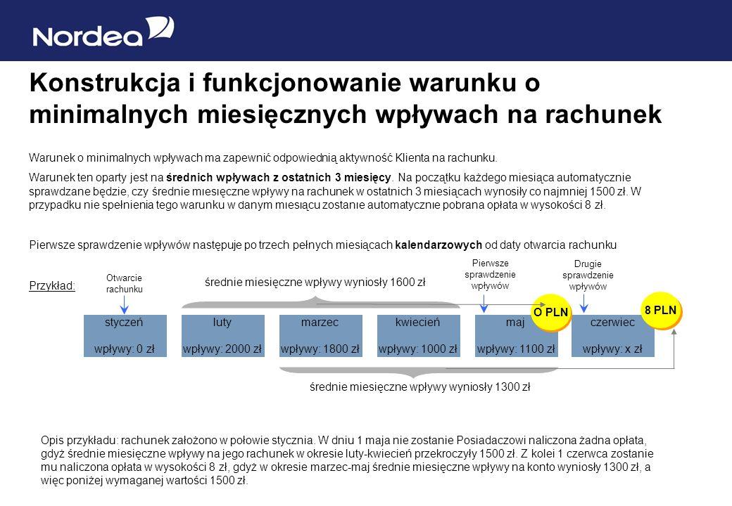 Konstrukcja i funkcjonowanie warunku o minimalnych miesięcznych wpływach na rachunek