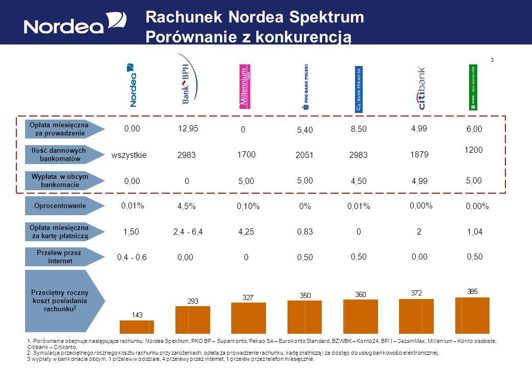 Rachunek Nordea Spektrum Porównanie z konkurencją