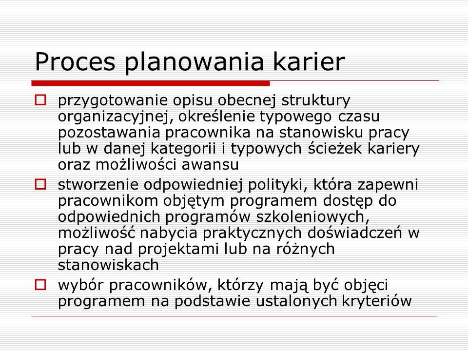 Proces planowania karier