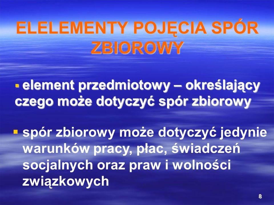 ELELEMENTY POJĘCIA SPÓR ZBIOROWY