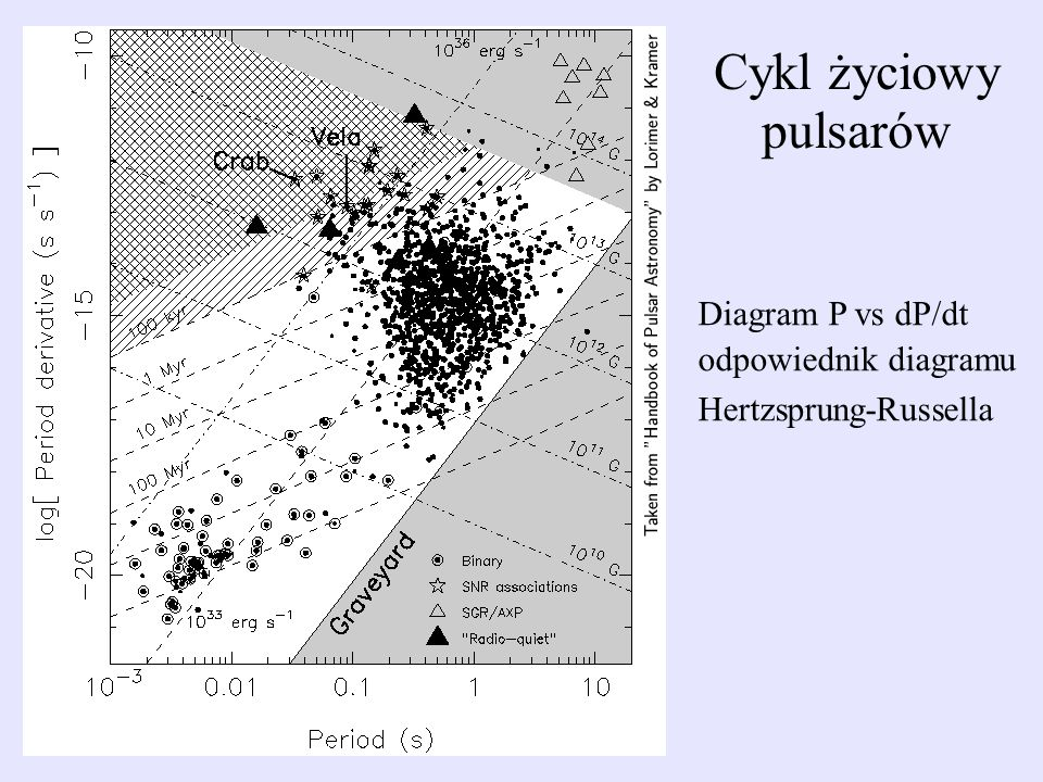 Cykl życiowy pulsarów Diagram P vs dP/dt odpowiednik diagramu
