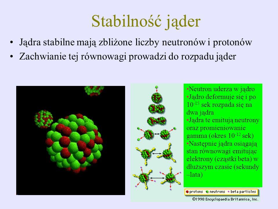 Stabilność jąder Jądra stabilne mają zbliżone liczby neutronów i protonów. Zachwianie tej równowagi prowadzi do rozpadu jąder.