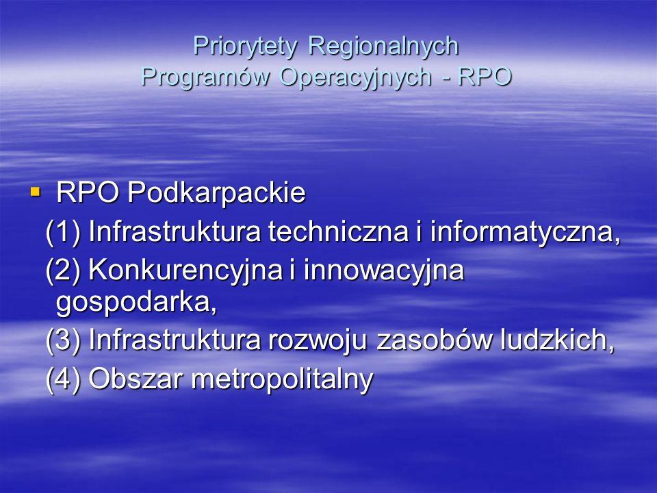 Priorytety Regionalnych Programów Operacyjnych - RPO