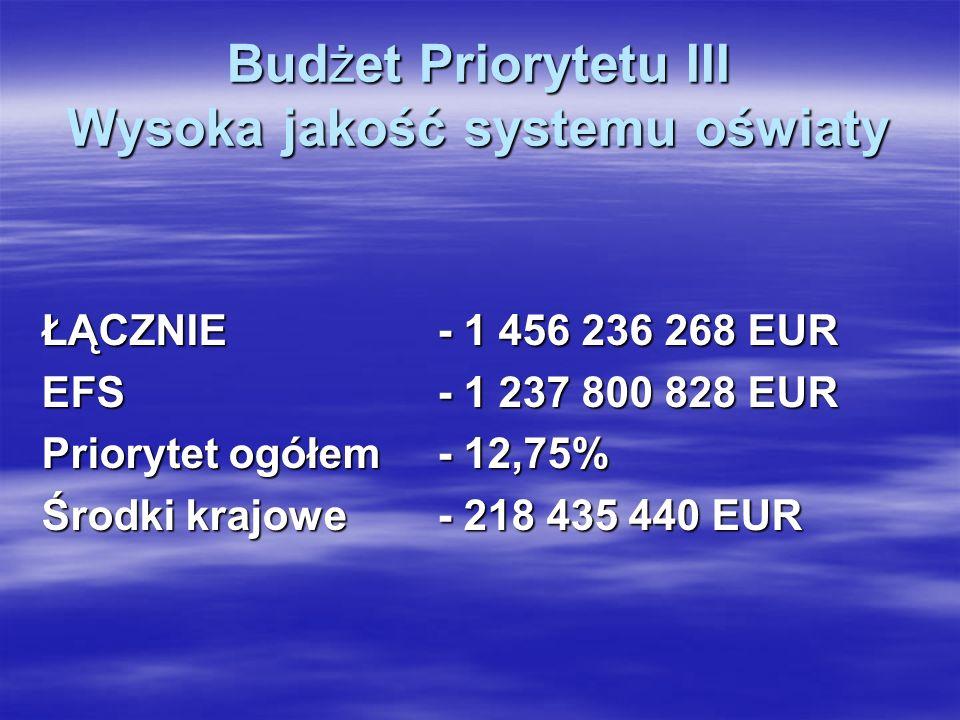 Budżet Priorytetu III Wysoka jakość systemu oświaty