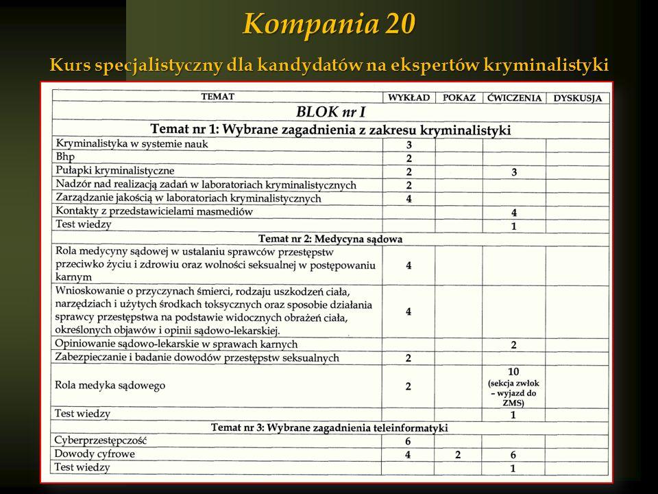Kompania 20 Kurs specjalistyczny dla kandydatów na ekspertów kryminalistyki