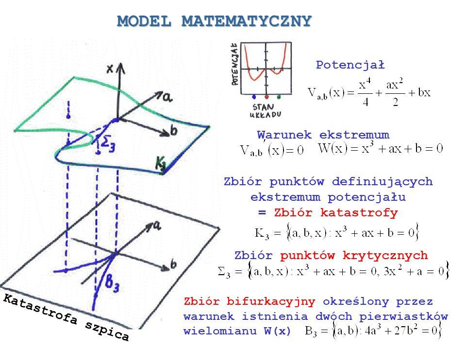 Zbiór punktów definiujących ekstremum potencjału