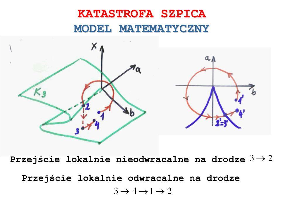KATASTROFA SZPICA MODEL MATEMATYCZNY