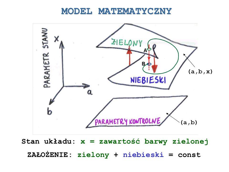 MODEL MATEMATYCZNY Stan układu: x = zawartość barwy zielonej