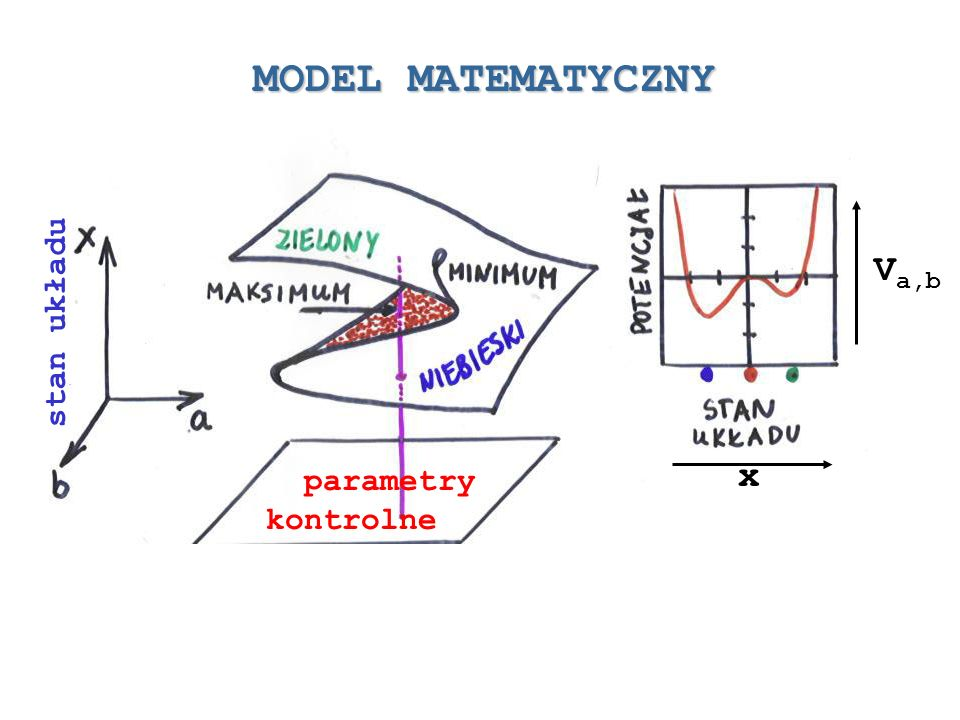 MODEL MATEMATYCZNY Va,b x stan układu parametry kontrolne