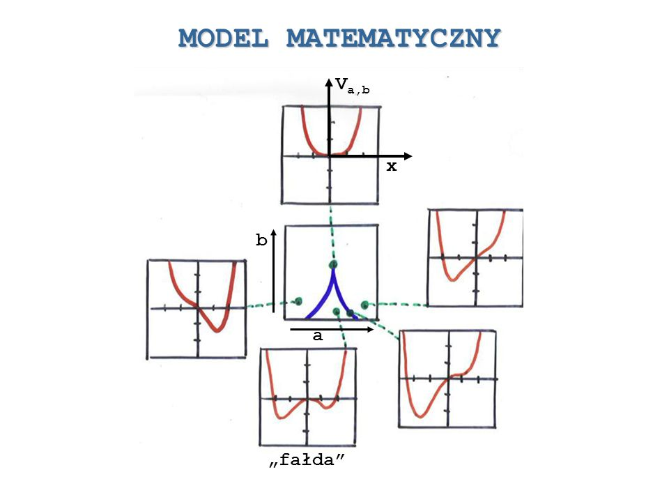 """MODEL MATEMATYCZNY Va,b x b a """"fałda"""