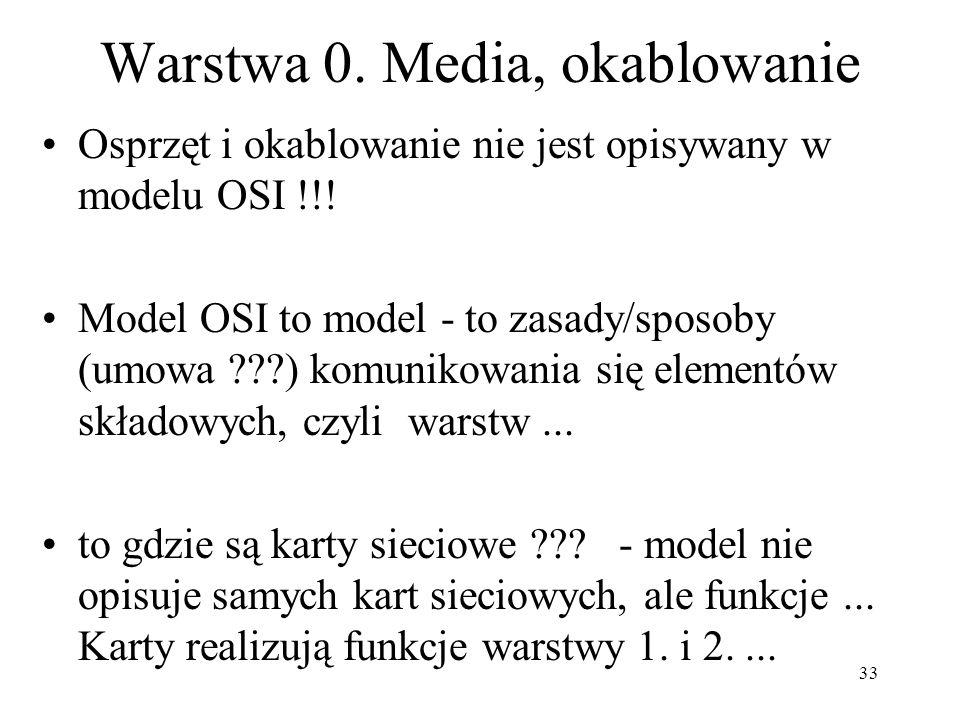 Warstwa 0. Media, okablowanie
