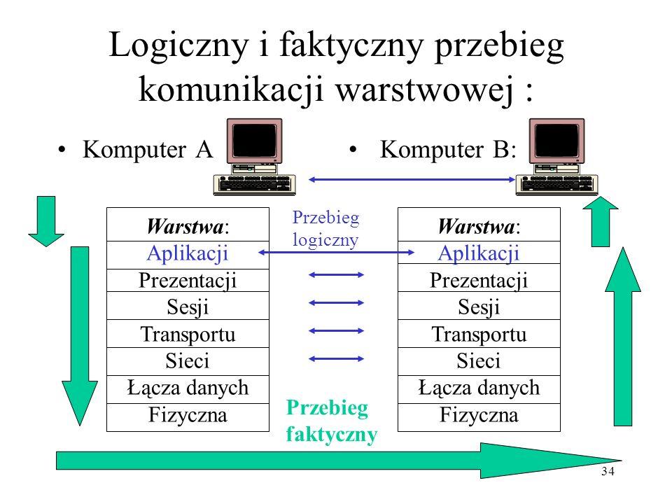Logiczny i faktyczny przebieg komunikacji warstwowej :