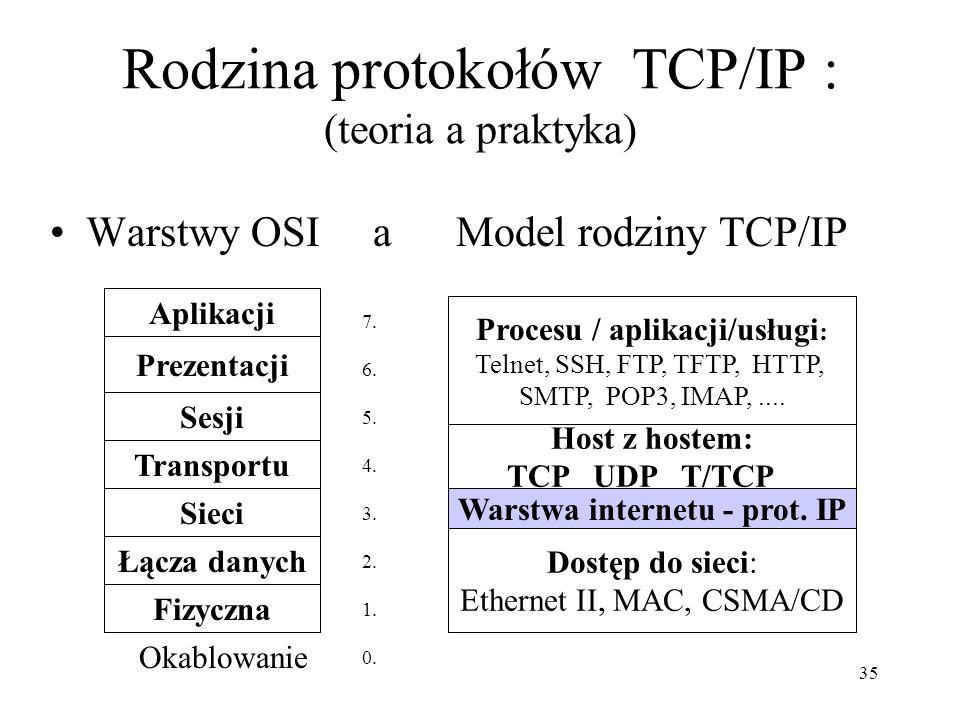 Rodzina protokołów TCP/IP : (teoria a praktyka)