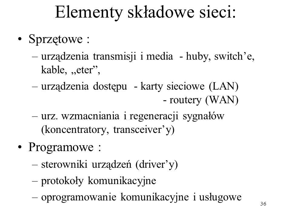 Elementy składowe sieci: