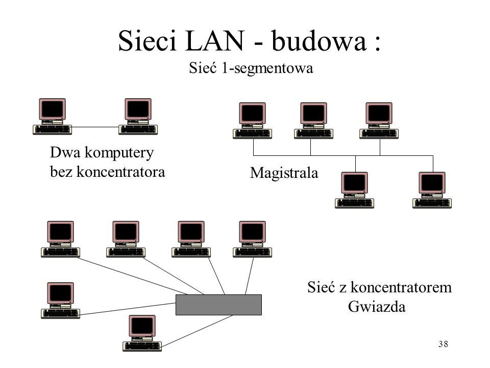 Sieci LAN - budowa : Sieć 1-segmentowa