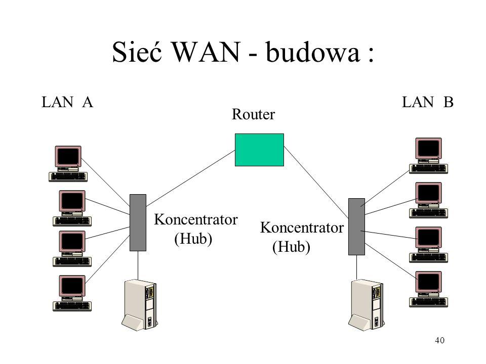 Sieć WAN - budowa : LAN A LAN B Router Koncentrator (Hub) Koncentrator