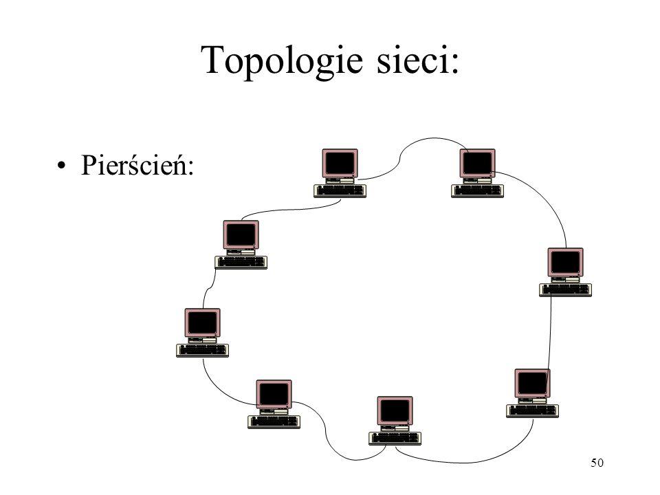 Topologie sieci: Pierścień:
