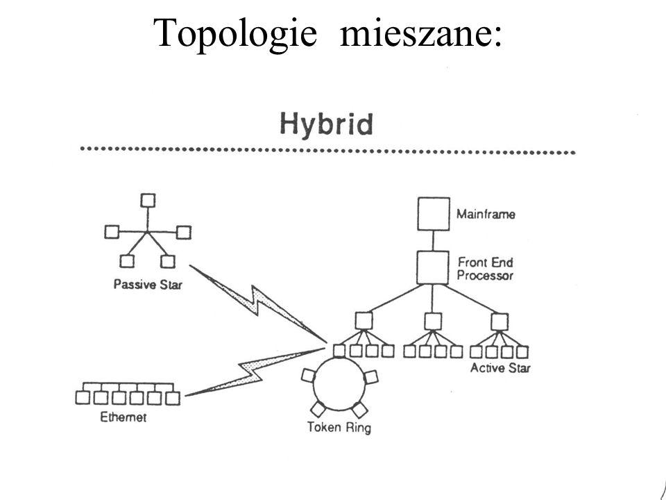 Topologie mieszane: