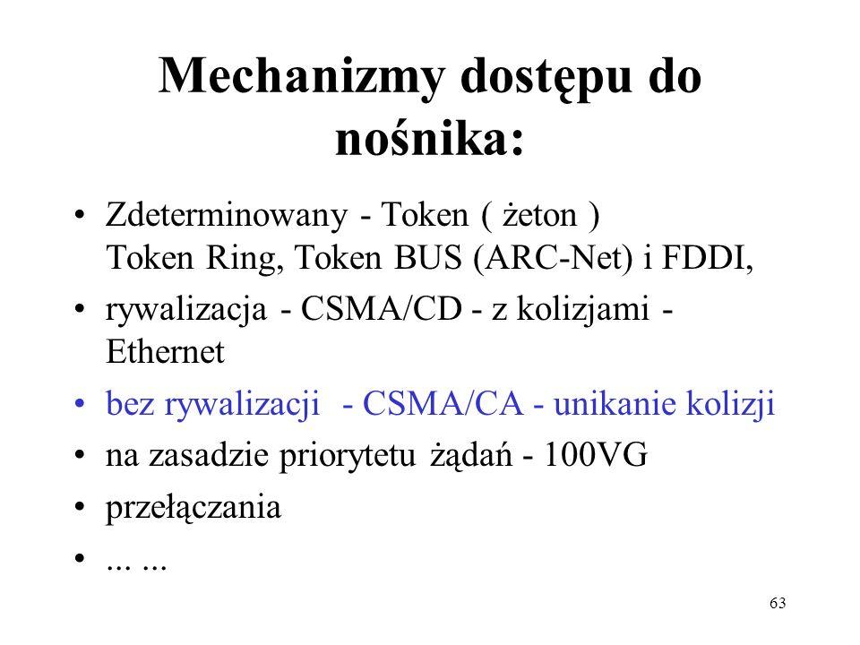 Mechanizmy dostępu do nośnika: