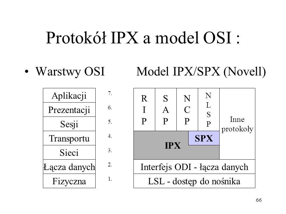 Protokół IPX a model OSI :