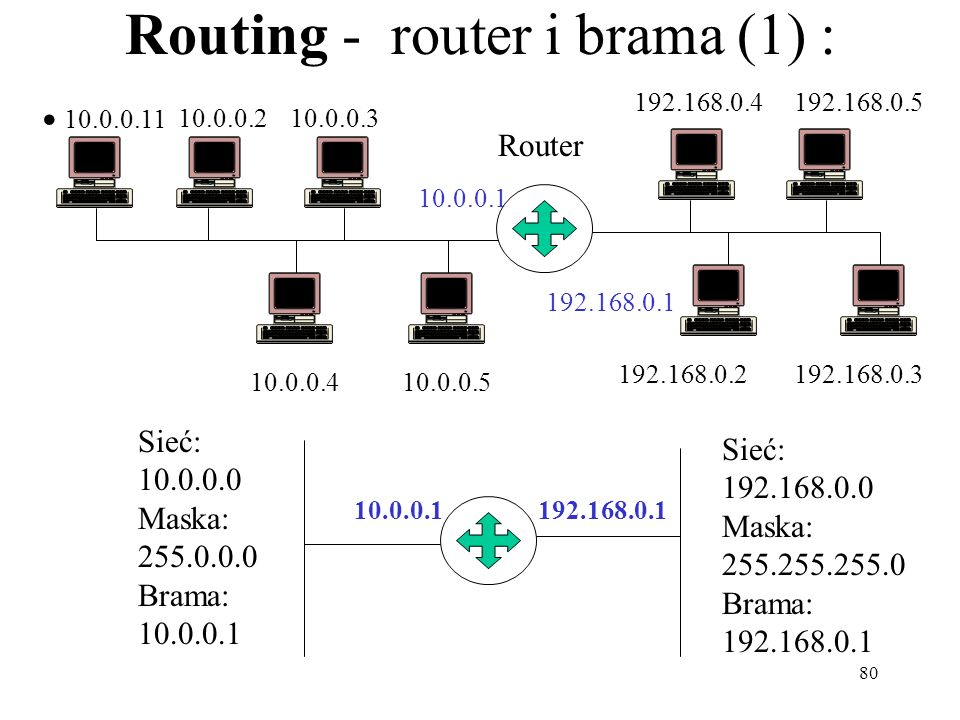 Routing - router i brama (1) :