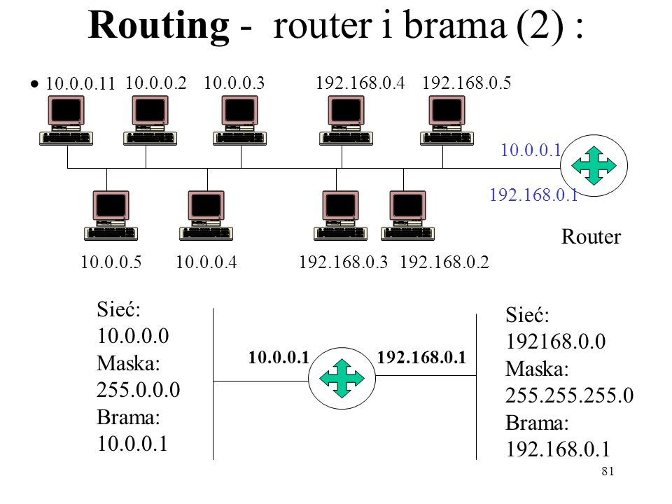 Routing - router i brama (2) :