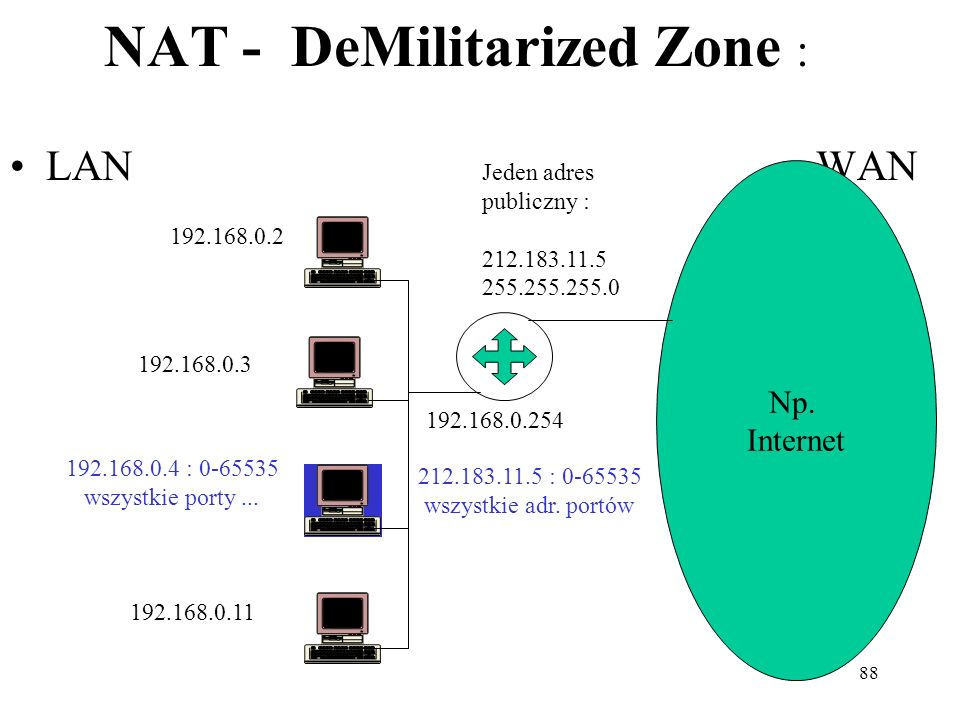 NAT - DeMilitarized Zone :