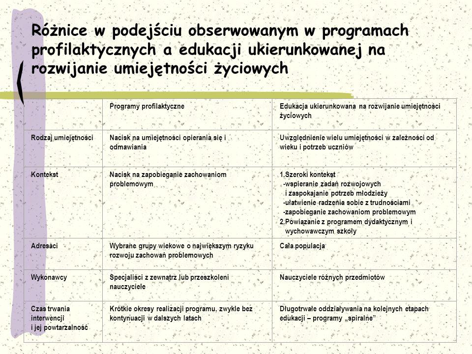 Różnice w podejściu obserwowanym w programach profilaktycznych a edukacji ukierunkowanej na rozwijanie umiejętności życiowych