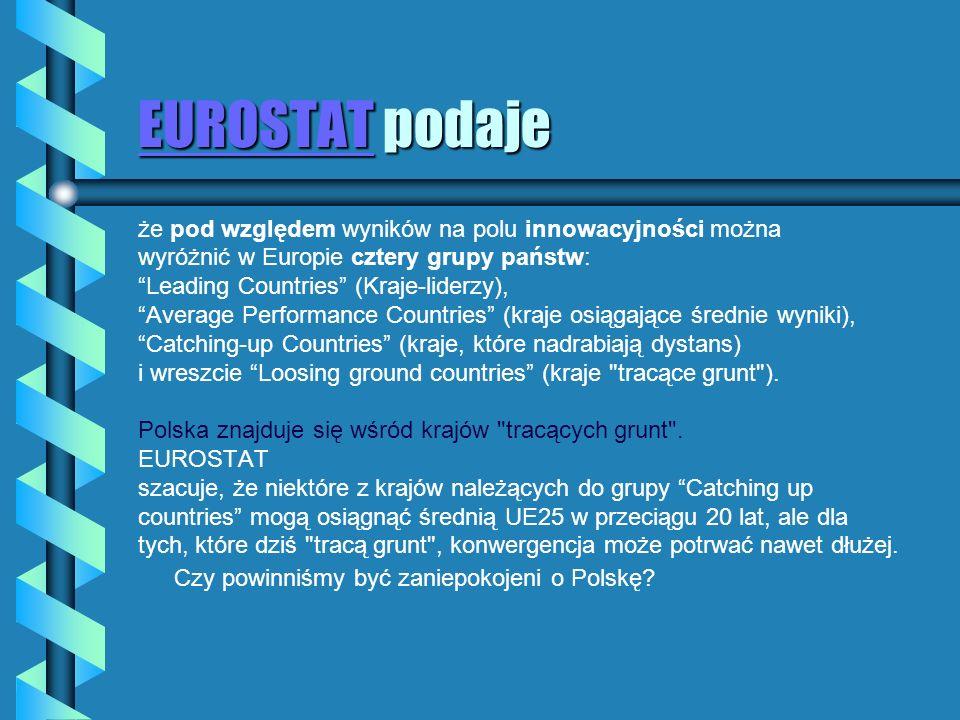EUROSTAT podaje że pod względem wyników na polu innowacyjności można