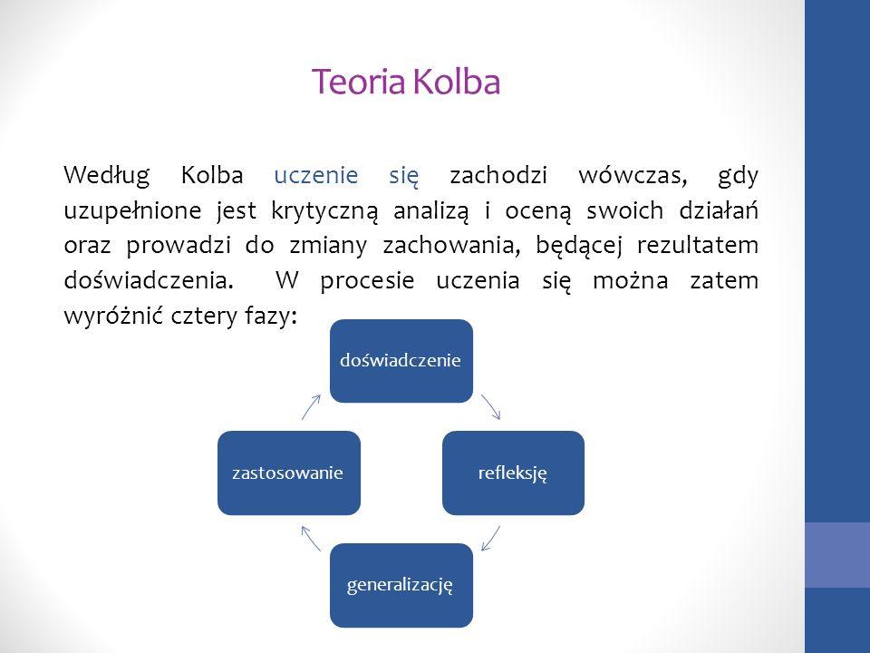 Teoria Kolba