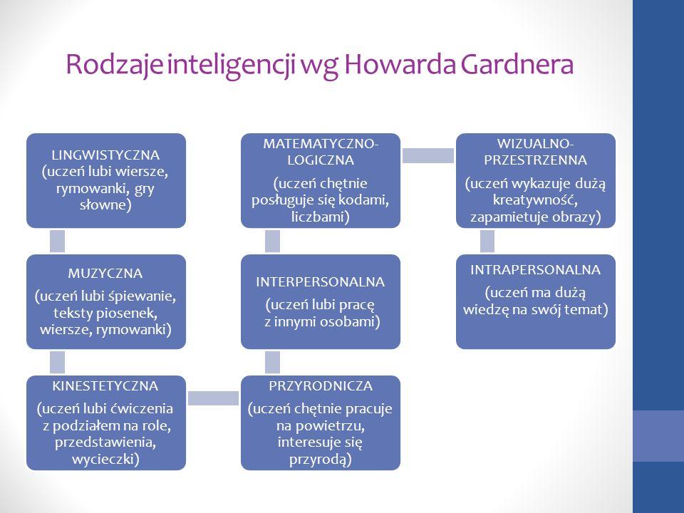 Rodzaje inteligencji wg Howarda Gardnera