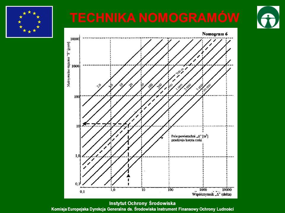 TECHNIKA NOMOGRAMÓW