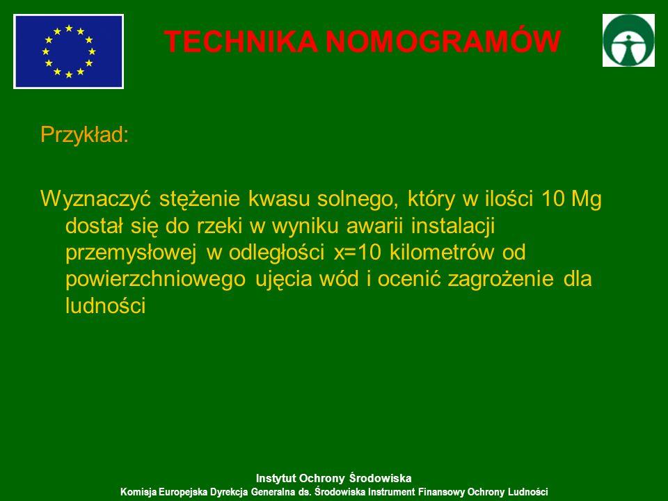 TECHNIKA NOMOGRAMÓW Przykład: