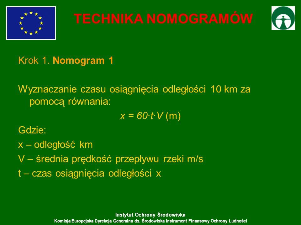TECHNIKA NOMOGRAMÓW Krok 1. Nomogram 1