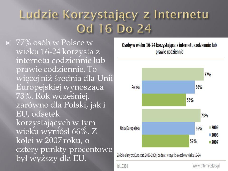 Ludzie Korzystający z Internetu Od 16 Do 24